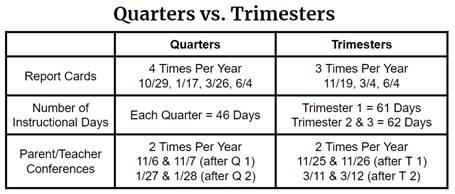 Quarters vs. Trimesters